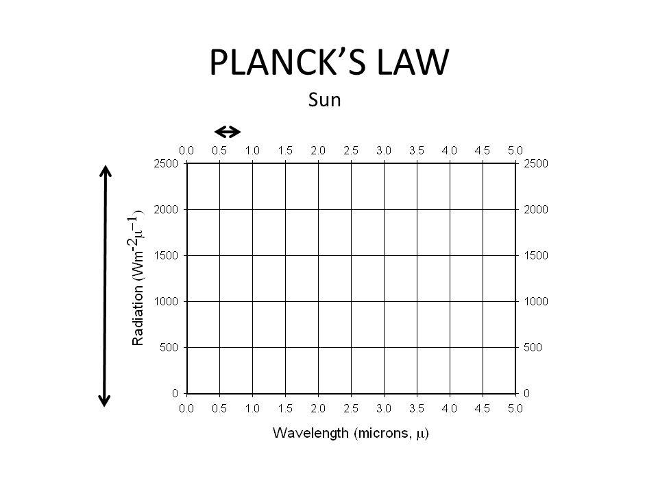 PLANCK'S LAW Sun