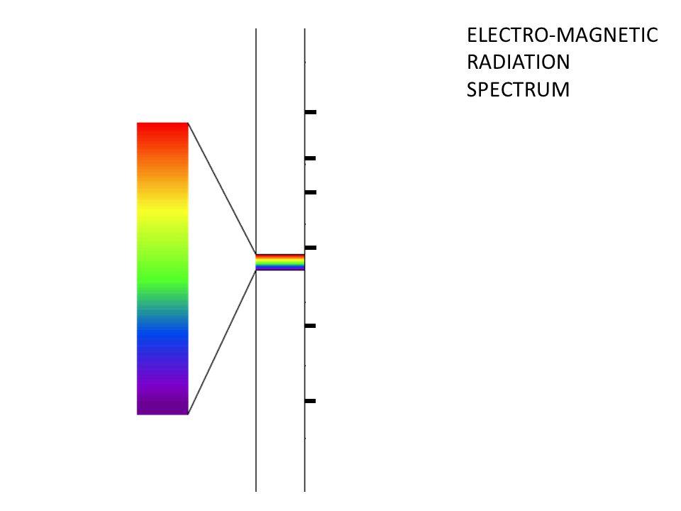 ELECTRO-MAGNETIC RADIATION SPECTRUM
