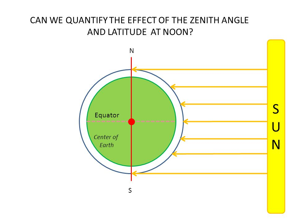 CAN WE QUANTIFY THE EFFECT OF THE ZENITH ANGLE AND LATITUDE AT NOON? SUNSUN Equator Center of Earth N S