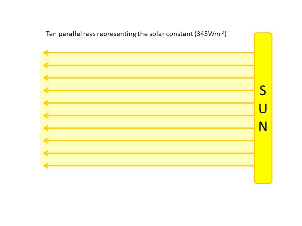 SUNSUN Ten parallel rays representing the solar constant (345Wm -2 )