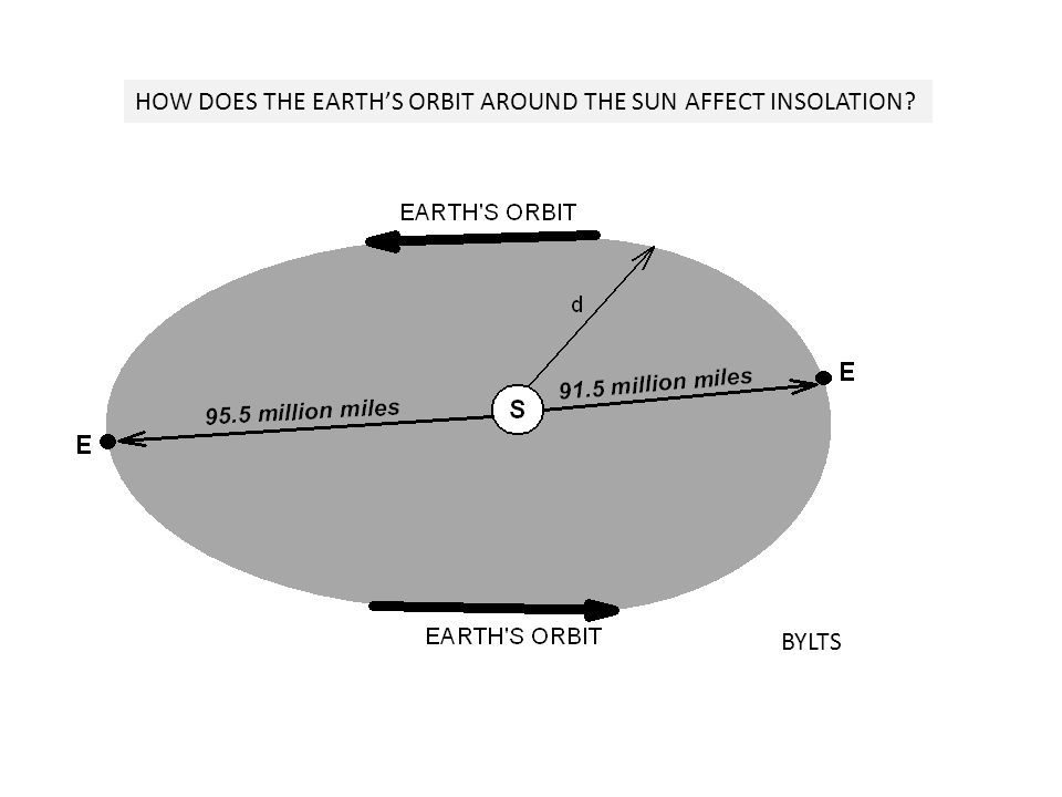 HOW DOES THE EARTH'S ORBIT AROUND THE SUN AFFECT INSOLATION? BYLTS