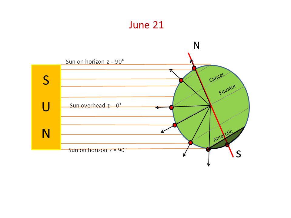 N s Sun on horizon z = 90° June 21 SUNSUN Sun overhead z = 0° Equator Cancer Antarctic S U N