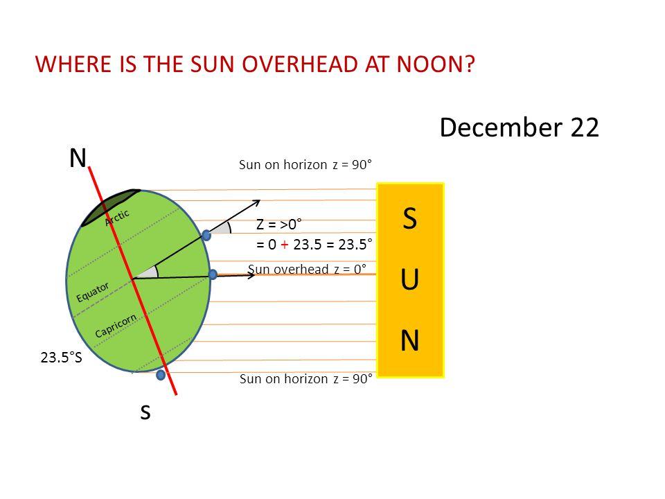 N s Sun on horizon z = 90° December 22 Sun overhead z = 0° Equator Capricorn Arctic SUNSUN S U N Z = >0° = 0 + 23.5 = 23.5° WHERE IS THE SUN OVERHEAD