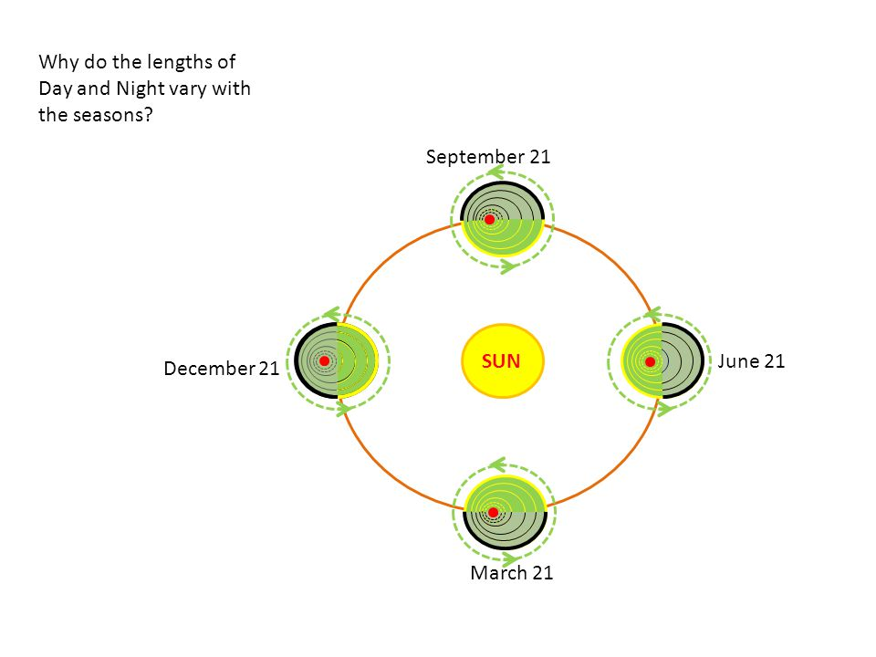 SUN March 21 December 21 June 21 September 21 Why do the lengths of Day and Night vary with the seasons?