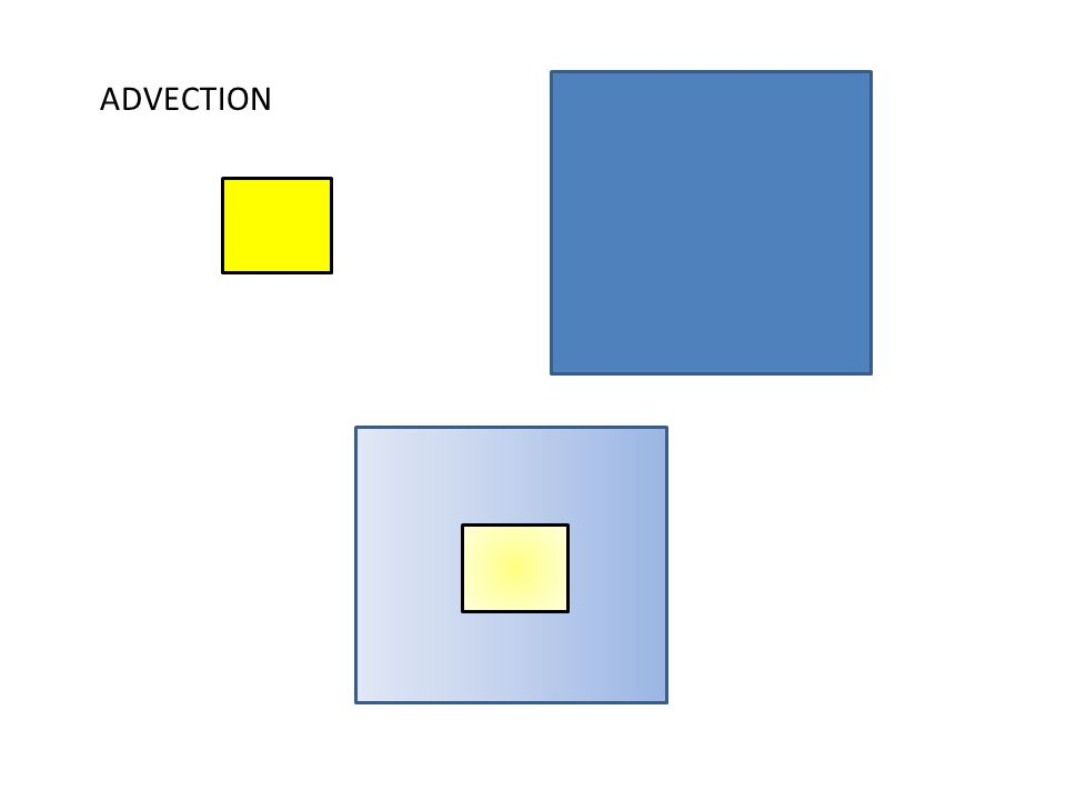 ADVECTION