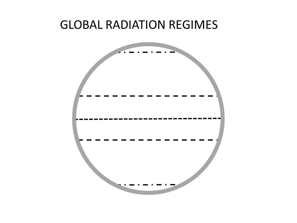 GLOBAL RADIATION REGIMES