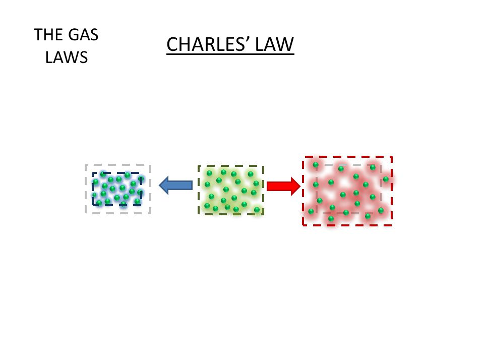 CHARLES' LAW THE GAS LAWS