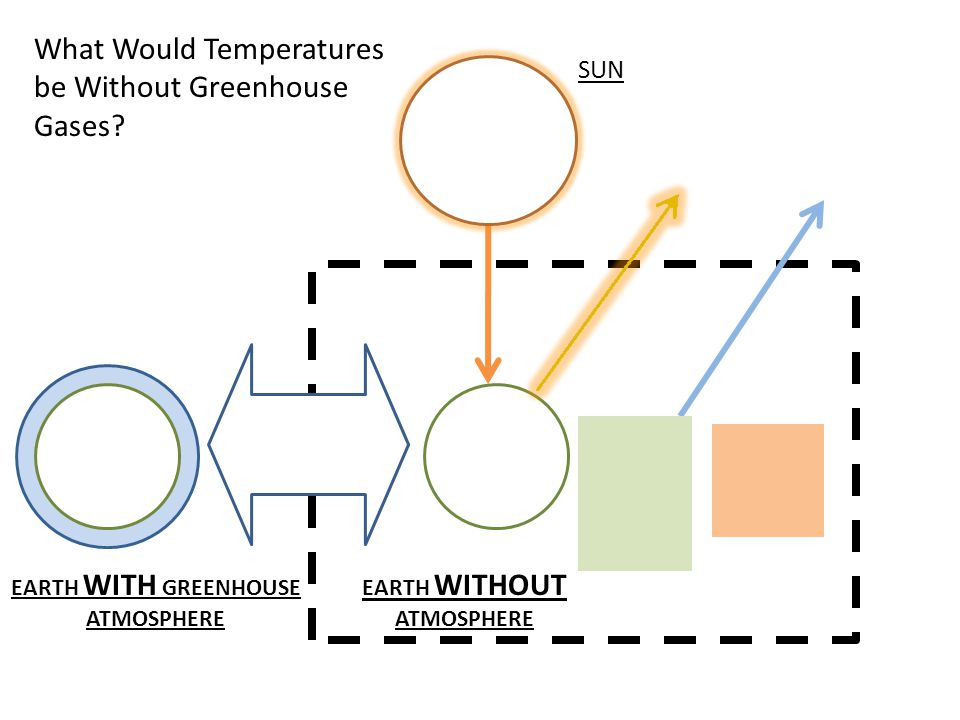 EARTH WITH GREENHOUSE ATMOSPHERE EARTH WITHOUT ATMOSPHERE SUN What Would Temperatures be Without Greenhouse Gases?
