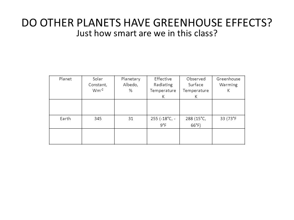 DO OTHER PLANETS HAVE GREENHOUSE EFFECTS? Just how smart are we in this class? PlanetSolar Constant, Wm -2 Planetary Albedo, % Effective Radiating Tem