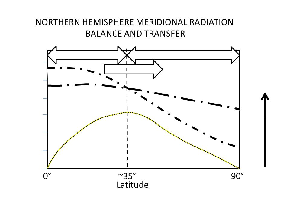 ~35° 0°90° Latitude NORTHERN HEMISPHERE MERIDIONAL RADIATION BALANCE AND TRANSFER