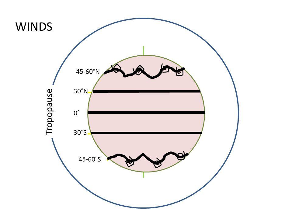Tropopause 0° 30°S 30°N 45-60°N 45-60°S WINDS