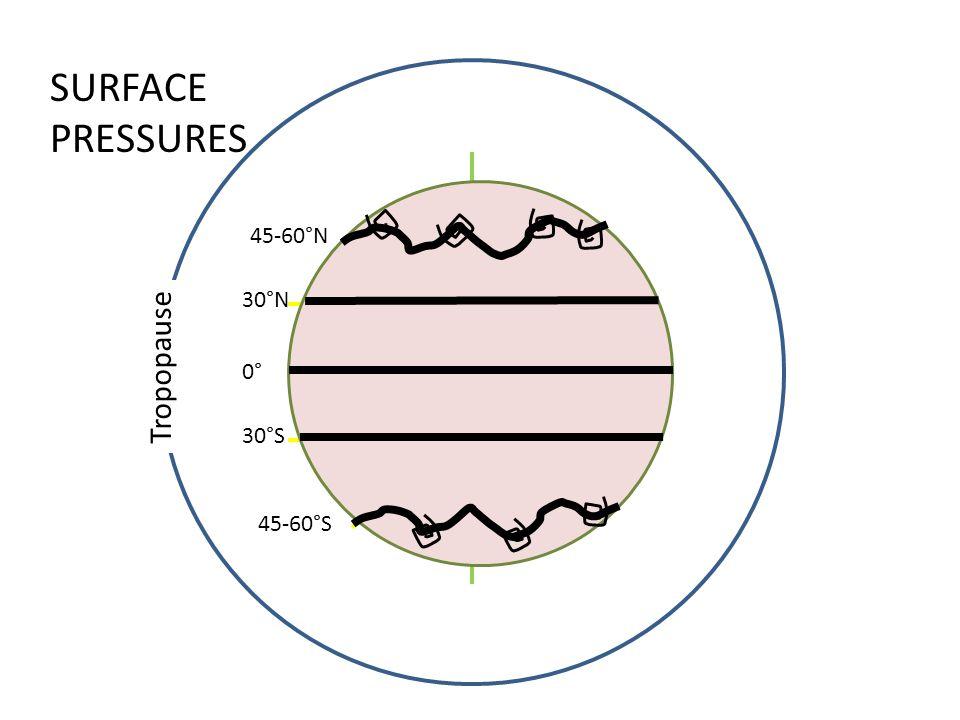 Tropopause 0° 30°S 30°N 45-60°N 45-60°S SURFACE PRESSURES