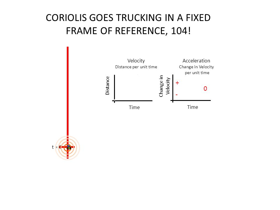 t = 0 Time Distance Time Change in Velocity + - 0 Distance per unit time Acceleration Change in Velocity per unit time CORIOLIS GOES TRUCKING IN A FIX