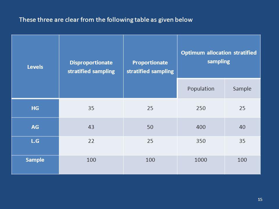 15 Levels Disproportionate stratified sampling Proportionate stratified sampling Optimum allocation stratified sampling PopulationSample HG352525025 A