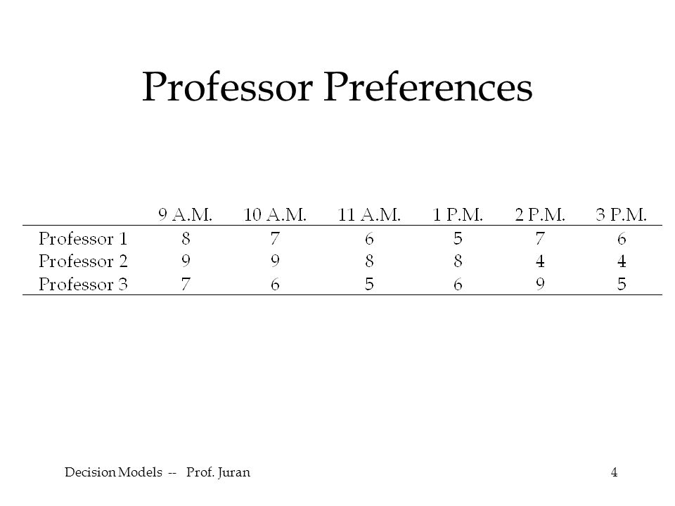 Decision Models -- Prof.Juran25 More Trouble. Small loops – called sub-tours .