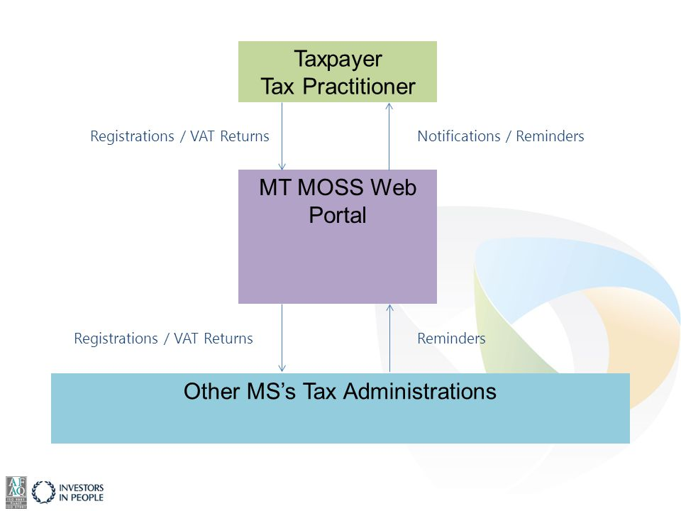 MT MOSS Web Portal Other MS's Tax Administrations Taxpayer Tax Practitioner Registrations / VAT Returns Notifications / Reminders Reminders