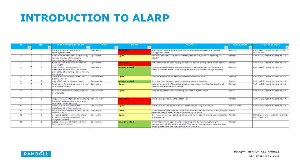 SEPTEMBER 8-12, 2014 INOGATE PIPELINE QRA SEMINAR INTRODUCTION TO ALARP
