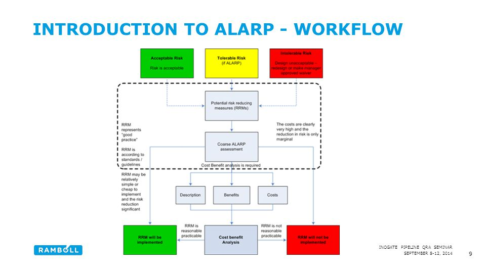SEPTEMBER 8-12, 2014 INOGATE PIPELINE QRA SEMINAR INTRODUCTION TO ALARP - WORKFLOW 9