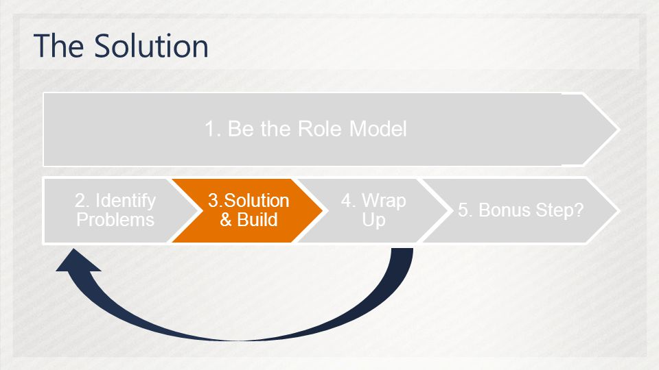 2. Identify Problems 3.Solution & Build 4. Wrap Up 5. Bonus Step 1. Be the Role Model