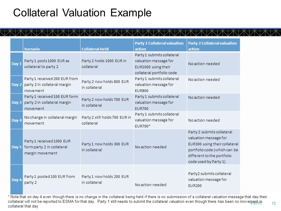 © DTCC 13 Collateral Valuation Example ScenarioCollateral Held Party 1 Collateral valuation action Party 2 Collateral valuation action Day 1 Party 1 p