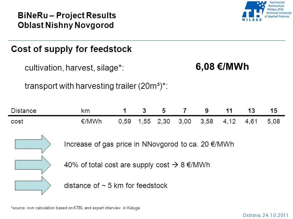 Ostrava, 24.10.2011 Cost of supply for feedstock cultivation, harvest, silage*: *source: own calculation based on KTBL and expert interview in Kaluga 6,08 €/MWh Distancekm 13579111315 cost€/MWh 0,591,552,303,003,584,124,615,08 transport with harvesting trailer (20m³)*: Increase of gas price in NNovgorod to ca.