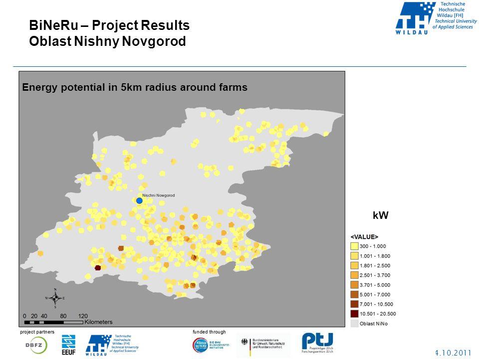 Ostrava, 24.10.2011 kW Energy potential in 5km radius around farms BiNeRu – Project Results Oblast Nishny Novgorod
