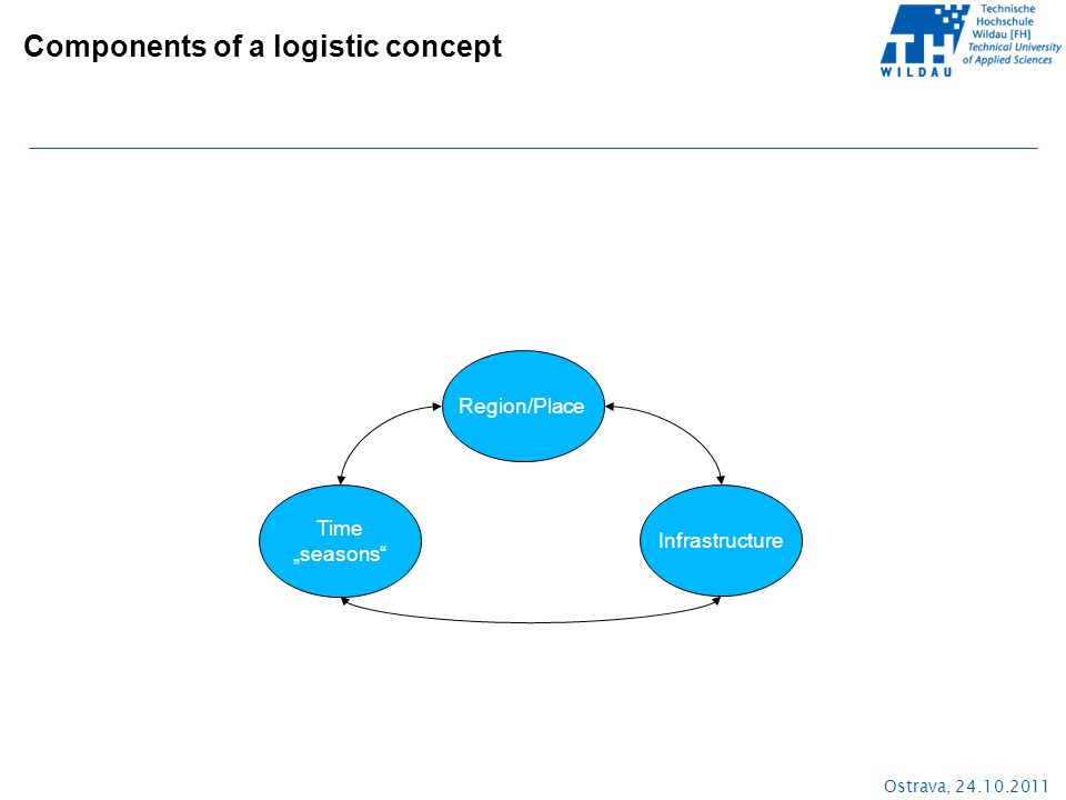 "Ostrava, 24.10.2011 Region/Place Infrastructure Time ""seasons Components of a logistic concept"