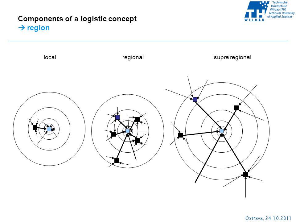 Ostrava, 24.10.2011 Components of a logistic concept  region local regionalsupra regional