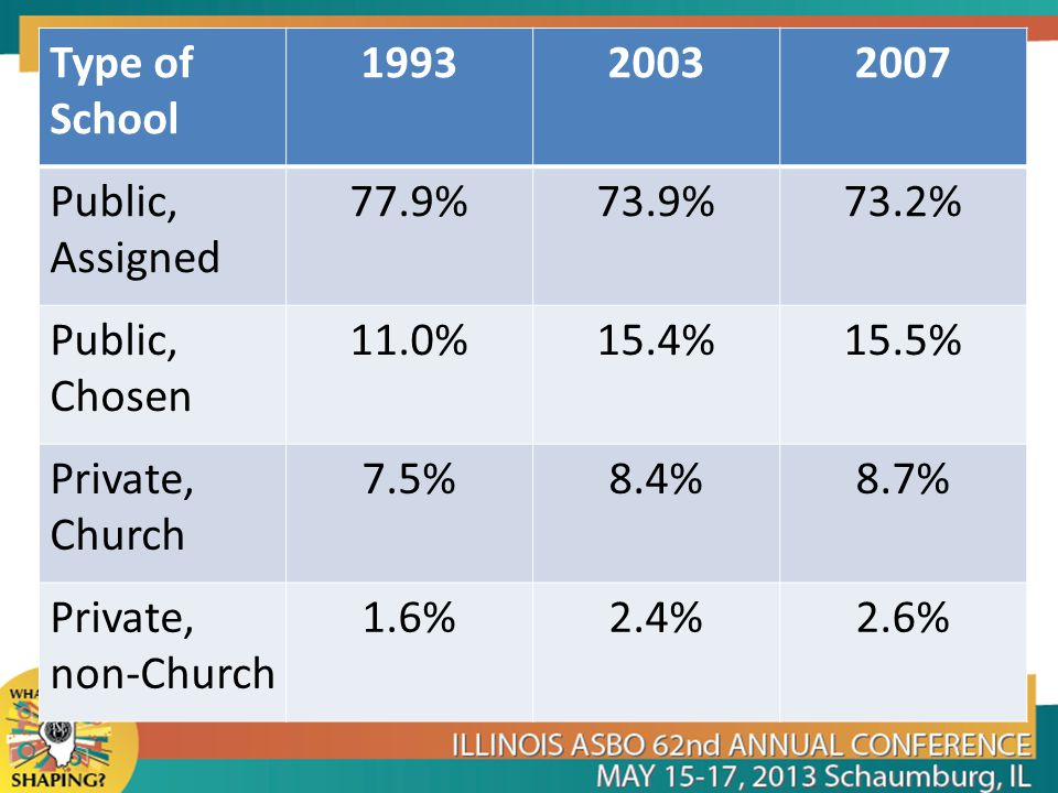 Type of School 199320032007 Public, Assigned 77.9%73.9%73.2% Public, Chosen 11.0%15.4%15.5% Private, Church 7.5%8.4%8.7% Private, non-Church 1.6%2.4%2.6%