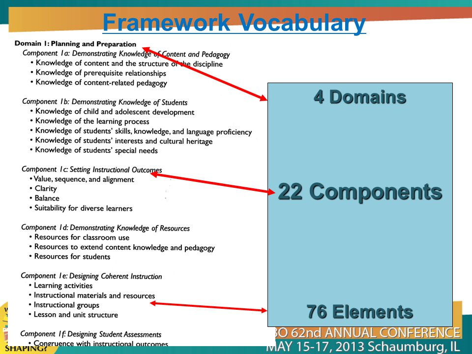 4 Domains 22 Components 76 Elements Framework Vocabulary