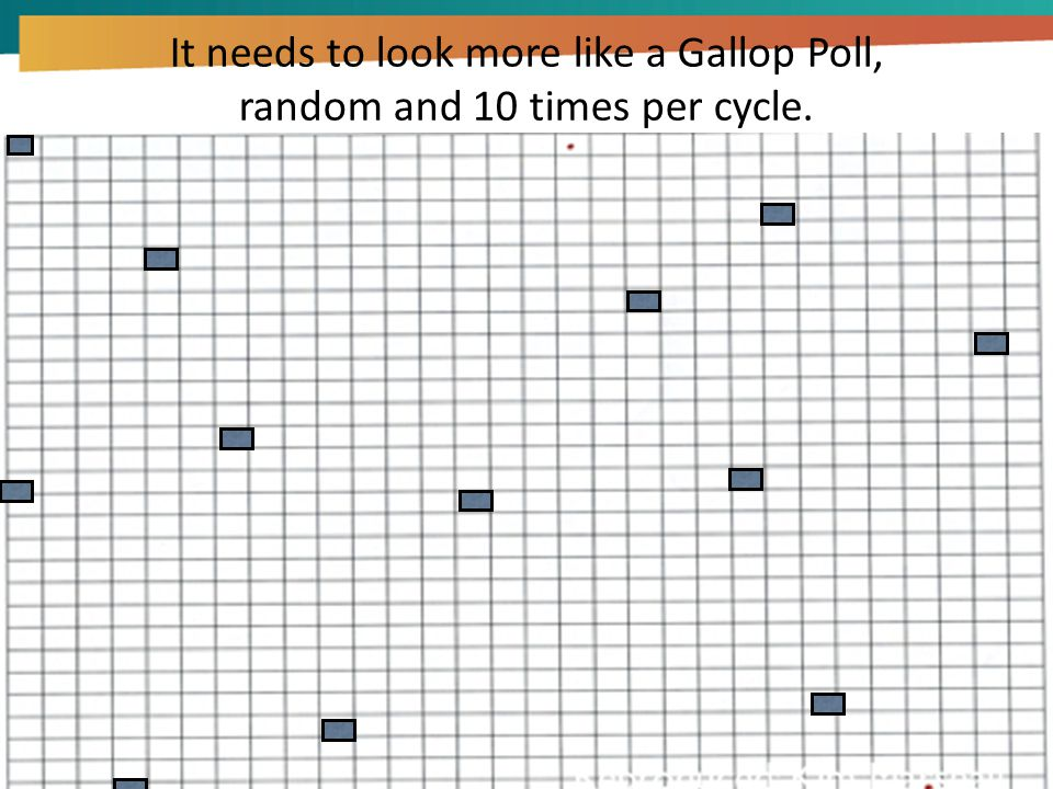 It needs to look more like a Gallop Poll, random and 10 times per cycle.