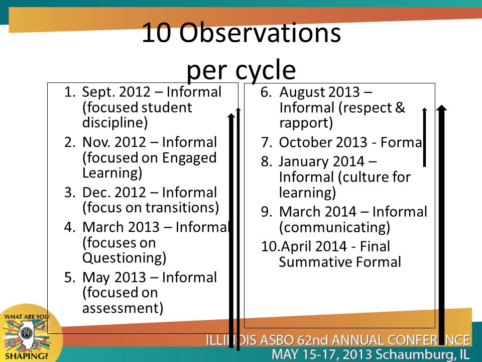 10 Observations per cycle 1. Sept. 2012 – Informal (focused student discipline) 2.