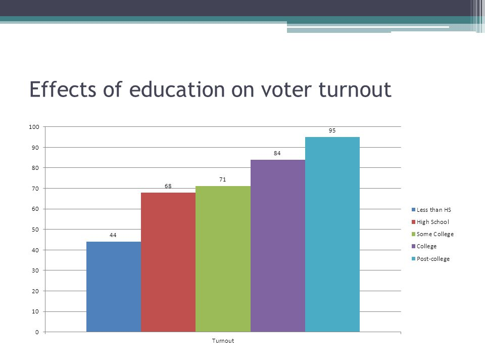 Effects of education on voter turnout