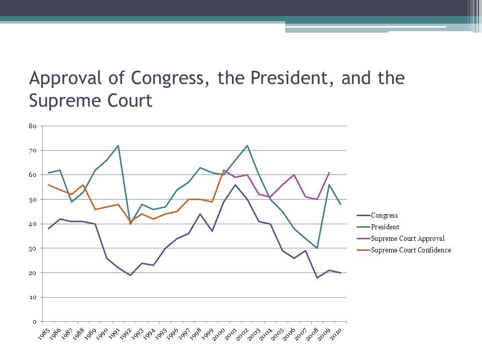 So what makes Congress especially unpopular.