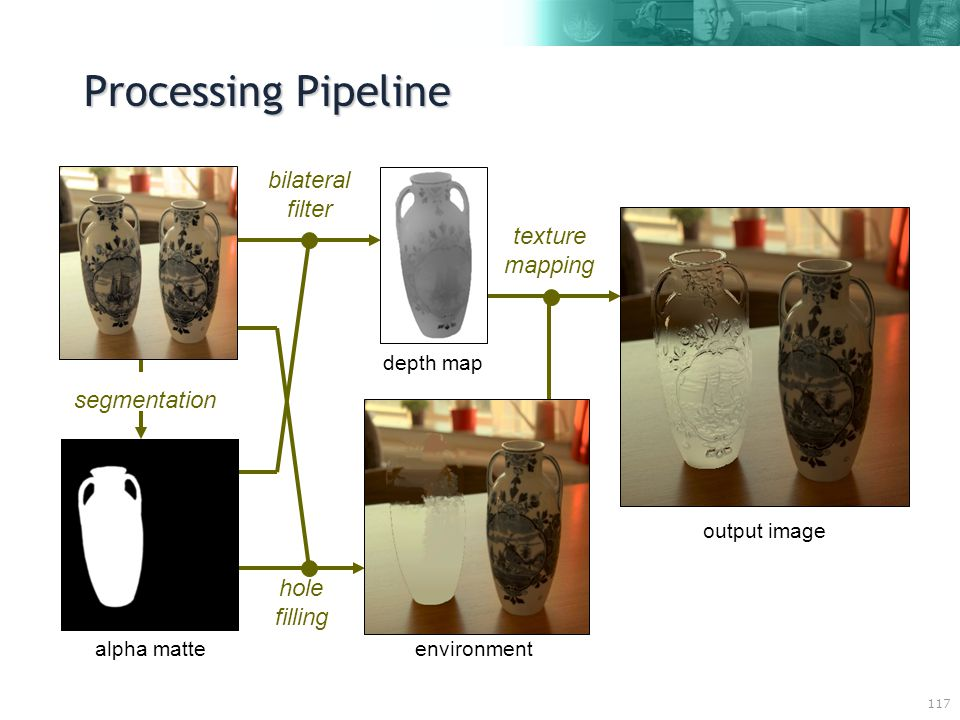 117 Processing Pipeline texture mapping output image bilateral filter hole filling environment depth map alpha matte segmentation