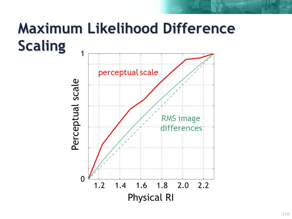 159 Maximum Likelihood Difference Scaling Physical RI Perceptual scale RMS image differences perceptual scale