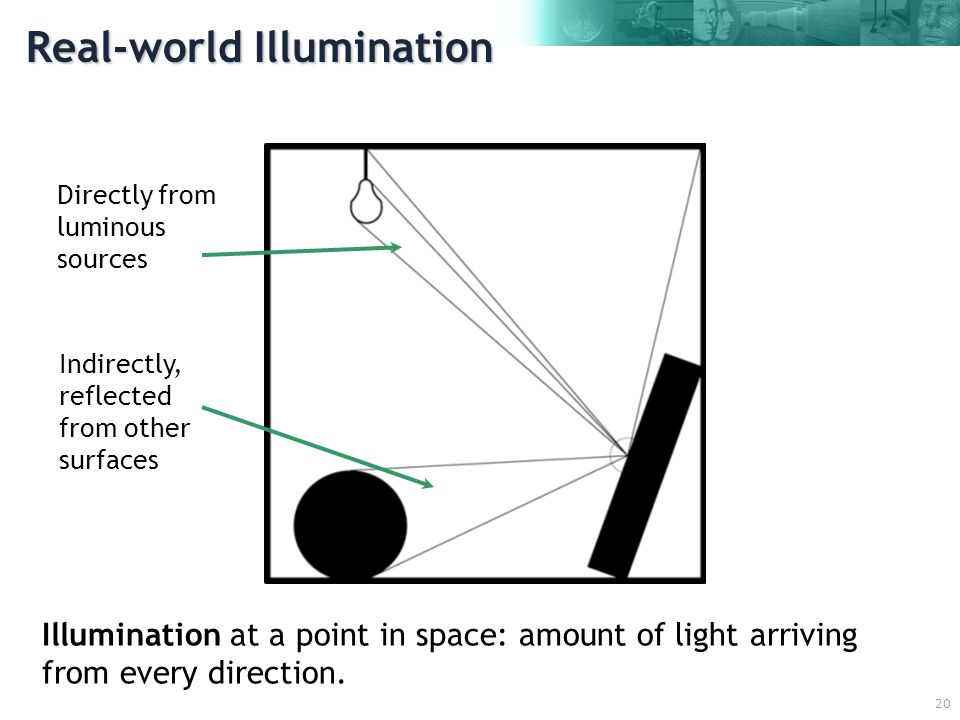 20 Real-world Illumination Directly from luminous sources Indirectly, reflected from other surfaces Illumination at a point in space: amount of light arriving from every direction.