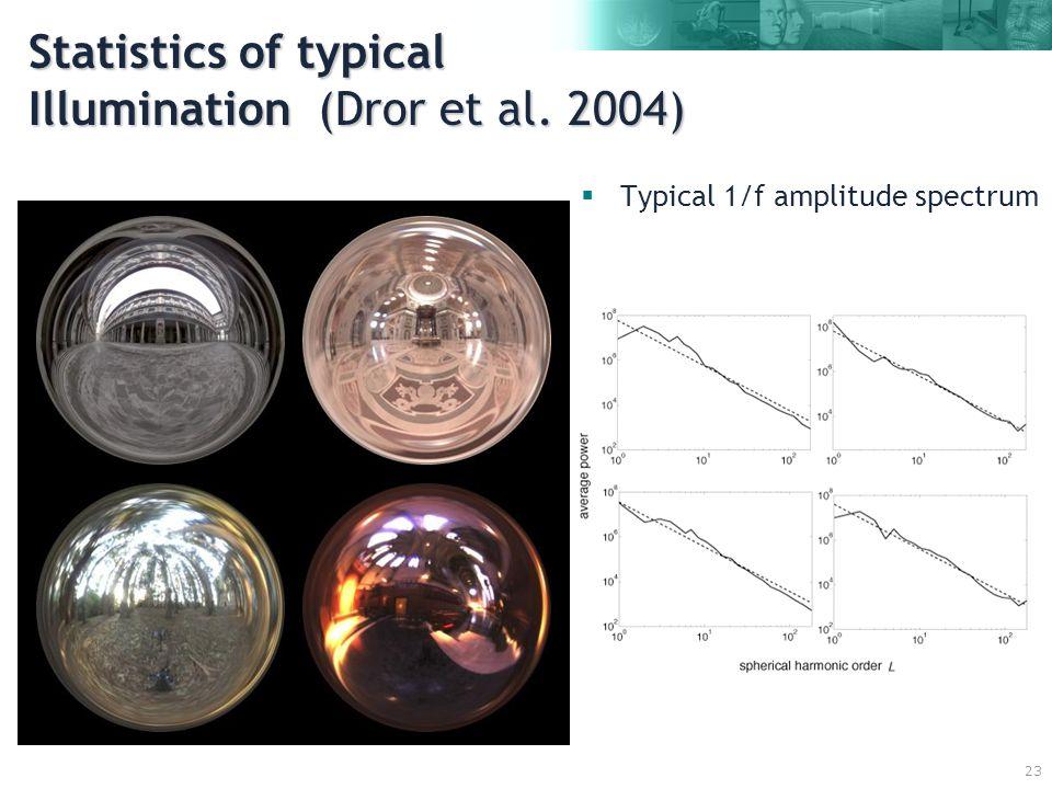 23 Statistics of typical Illumination (Dror et al. 2004)  Typical 1/f amplitude spectrum