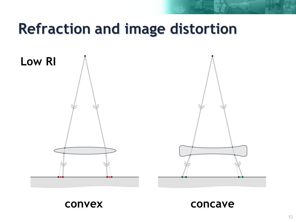 52 Refraction and image distortion convexconcave Low RI