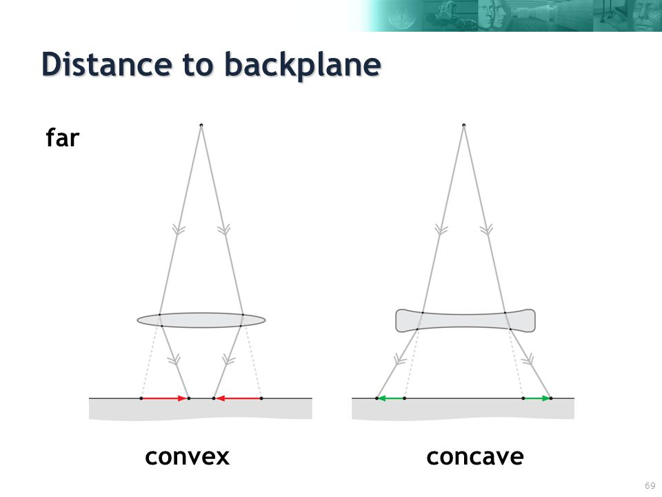 69 Distance to backplane convexconcave far