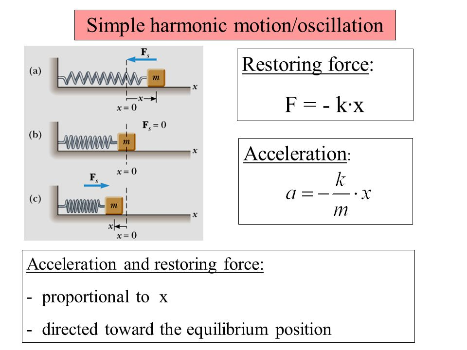 Simple harmonic motion/oscillation Restoring force: F = - k·x Acceleration and restoring force: - proportional to x - directed toward the equilibrium position Acceleration :