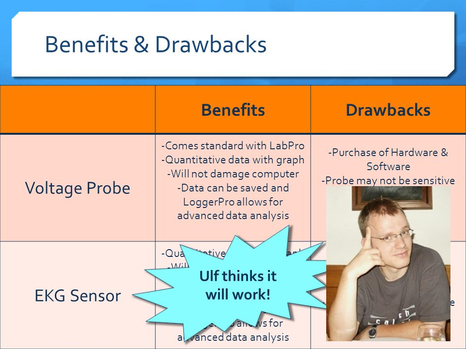 Benefits & Drawbacks BenefitsDrawbacks Voltage Probe -Comes standard with LabPro -Quantitative data with graph -Will not damage computer -Data can be saved and LoggerPro allows for advanced data analysis -Purchase of Hardware & Software -Probe may not be sensitive enough -No ground wire -Measurements are in V EKG Sensor -Quantitative data with graph -Will not damage computer -Three leads -Measurements are in mV -Data can be saved and LoggerPro allows for advanced data analysis -Purchase of Hardware & Software -Probe may not be sensitive enough Ulf thinks it will work!
