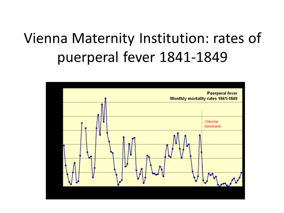 Vienna Maternity Institution: rates of puerperal fever 1841-1849