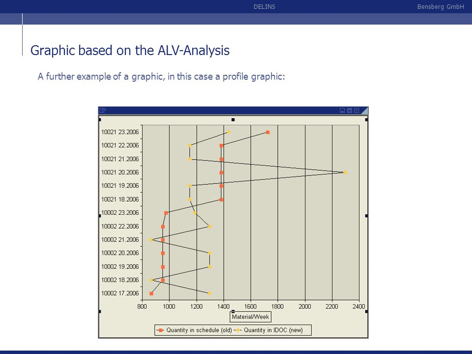 Bensberg GmbHDELINS A further example of a graphic, in this case a profile graphic: Graphic based on the ALV-Analysis