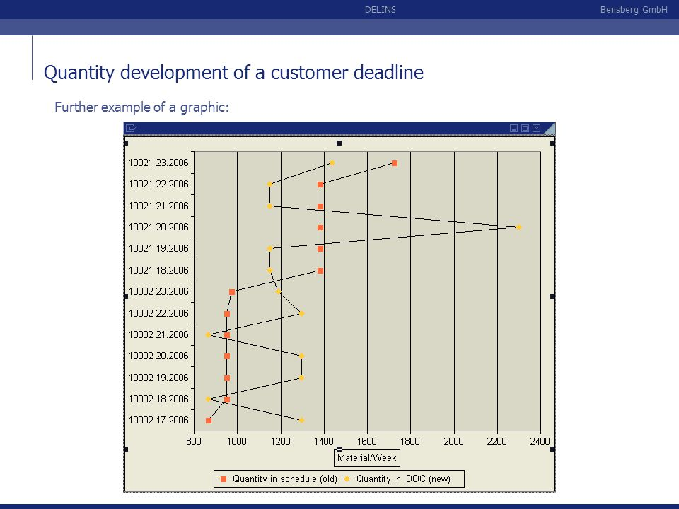 Bensberg GmbHDELINS Further example of a graphic: Quantity development of a customer deadline