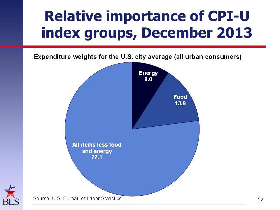 12 Relative importance of CPI-U index groups, December 2013