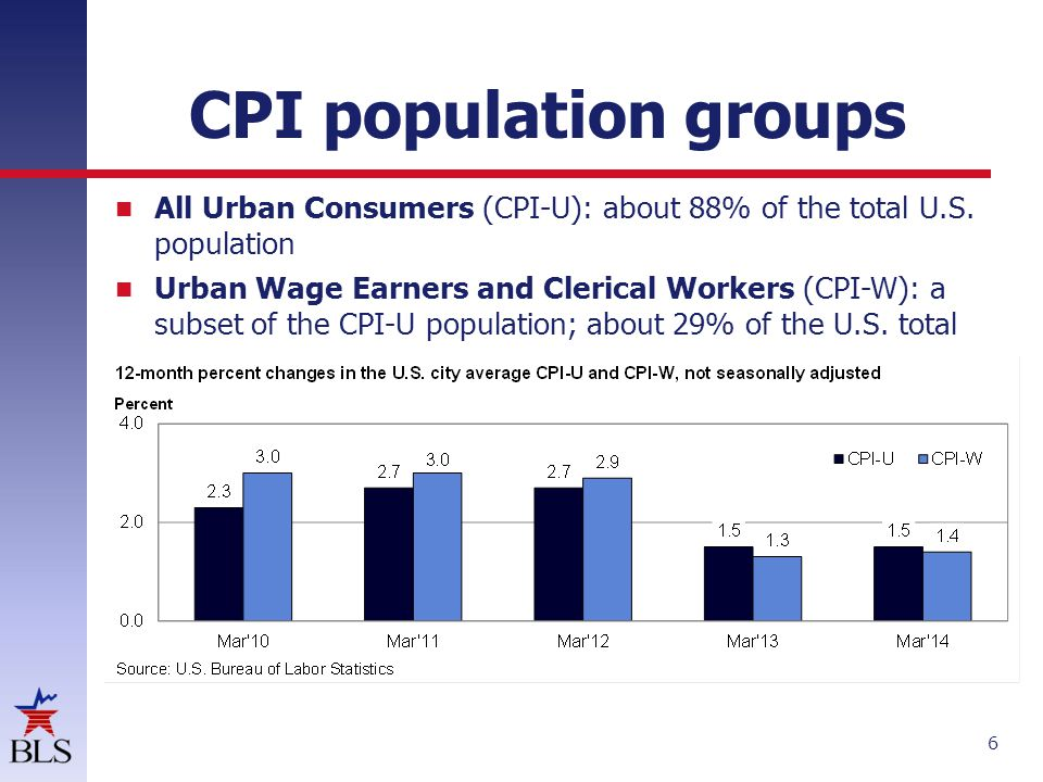 CPI population groups All Urban Consumers (CPI-U): about 88% of the total U.S. population Urban Wage Earners and Clerical Workers (CPI-W): a subset of