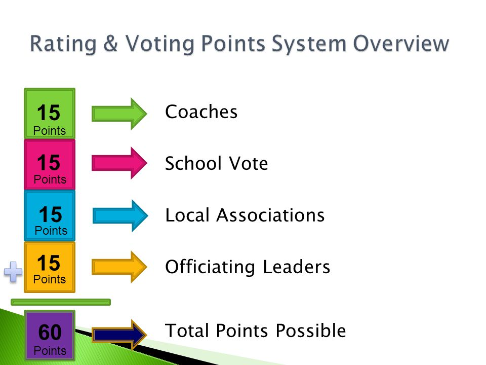 Coaches School Vote Local Associations Officiating Leaders Total Points Possible 15 60 Points