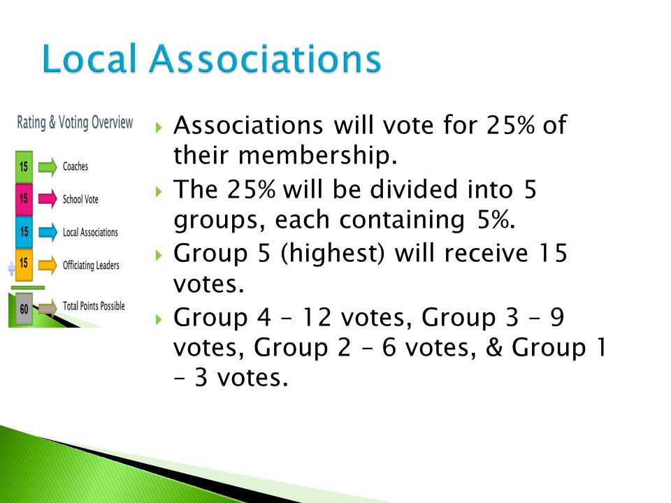  Associations will vote for 25% of their membership.