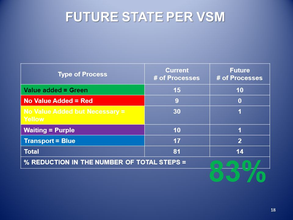 FUTURE STATE PER VSM 18 Type of Process Current # of Processes Future # of Processes Value added = Green1510 No Value Added = Red90 No Value Added but Necessary = Yellow 301 Waiting = Purple101 Transport = Blue172 Total8114 % REDUCTION IN THE NUMBER OF TOTAL STEPS = 83%